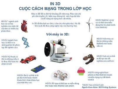 cuộc thi in 3d trong lớp học